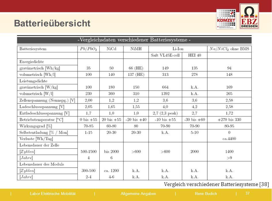 Batterieübersicht Vergleich verschiedener Batteriesysteme [38]